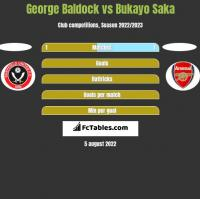 George Baldock vs Bukayo Saka h2h player stats
