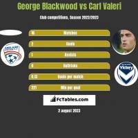 George Blackwood vs Carl Valeri h2h player stats