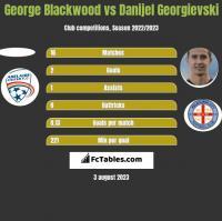 George Blackwood vs Danijel Georgievski h2h player stats