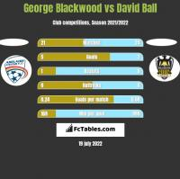 George Blackwood vs David Ball h2h player stats