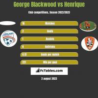 George Blackwood vs Henrique h2h player stats