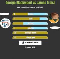 George Blackwood vs James Troisi h2h player stats