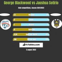 George Blackwood vs Jaushua Sotirio h2h player stats