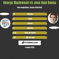 George Blackwood vs Jose Raul Baena h2h player stats