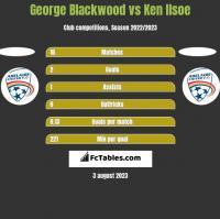 George Blackwood vs Ken Ilsoe h2h player stats