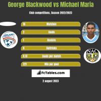 George Blackwood vs Michael Maria h2h player stats