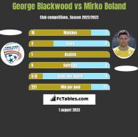 George Blackwood vs Mirko Boland h2h player stats