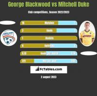 George Blackwood vs Mitchell Duke h2h player stats