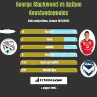 George Blackwood vs Nathan Konstandopoulos h2h player stats