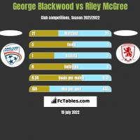 George Blackwood vs Riley McGree h2h player stats