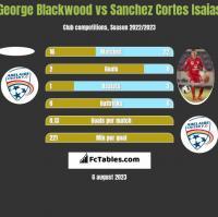 George Blackwood vs Sanchez Cortes Isaias h2h player stats