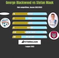 George Blackwood vs Stefan Mauk h2h player stats