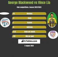 George Blackwood vs Vince Lia h2h player stats