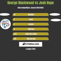 George Blackwood vs Josh Hope h2h player stats