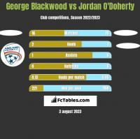 George Blackwood vs Jordan O'Doherty h2h player stats
