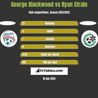 George Blackwood vs Ryan Strain h2h player stats