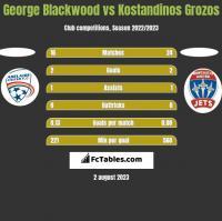 George Blackwood vs Kostandinos Grozos h2h player stats