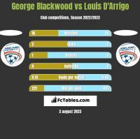 George Blackwood vs Louis D'Arrigo h2h player stats
