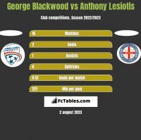 George Blackwood vs Anthony Lesiotis h2h player stats