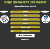 George Blackwood vs Elvis Kamsoba h2h player stats