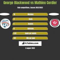 George Blackwood vs Mathieu Cordier h2h player stats