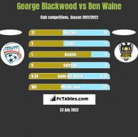 George Blackwood vs Ben Waine h2h player stats