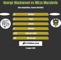 George Blackwood vs Mirza Muratovic h2h player stats