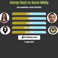 George Boyd vs Aaron Wildig h2h player stats