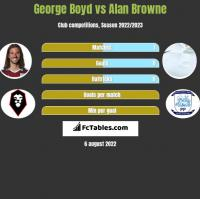 George Boyd vs Alan Browne h2h player stats