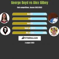 George Boyd vs Alex Gilbey h2h player stats