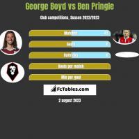 George Boyd vs Ben Pringle h2h player stats
