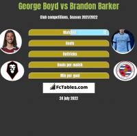 George Boyd vs Brandon Barker h2h player stats
