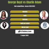 George Boyd vs Charlie Adam h2h player stats