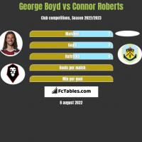 George Boyd vs Connor Roberts h2h player stats