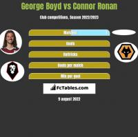George Boyd vs Connor Ronan h2h player stats