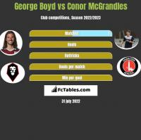 George Boyd vs Conor McGrandles h2h player stats