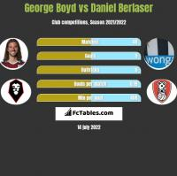 George Boyd vs Daniel Berlaser h2h player stats