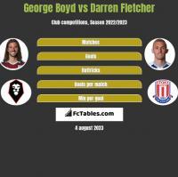 George Boyd vs Darren Fletcher h2h player stats