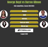 George Boyd vs Darron Gibson h2h player stats
