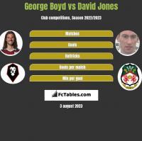 George Boyd vs David Jones h2h player stats