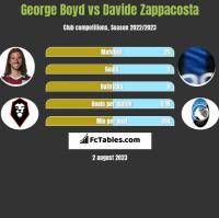 George Boyd vs Davide Zappacosta h2h player stats