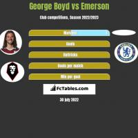 George Boyd vs Emerson h2h player stats