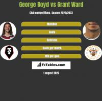 George Boyd vs Grant Ward h2h player stats