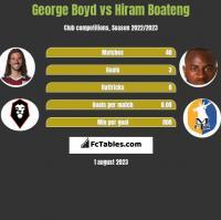 George Boyd vs Hiram Boateng h2h player stats