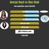 George Boyd vs Ilias Chair h2h player stats