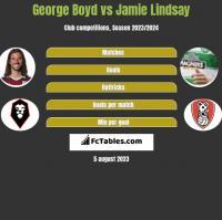 George Boyd vs Jamie Lindsay h2h player stats
