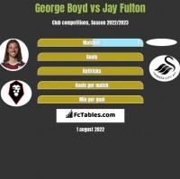 George Boyd vs Jay Fulton h2h player stats