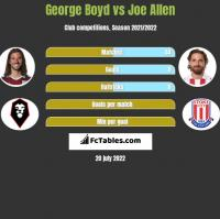 George Boyd vs Joe Allen h2h player stats