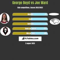 George Boyd vs Joe Ward h2h player stats