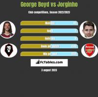 George Boyd vs Jorginho h2h player stats